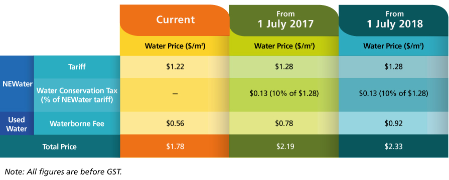 Water Price Comparison Chart for NEWater