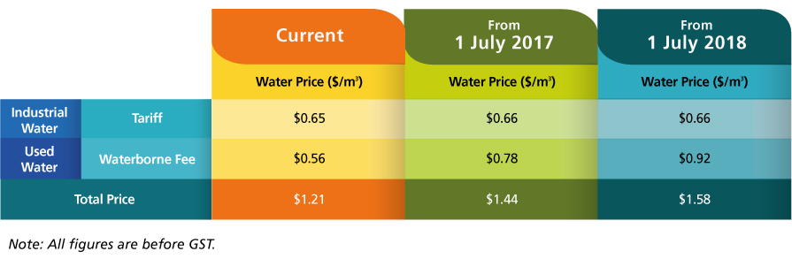 Water Price Comparison Chart for Industrial Use