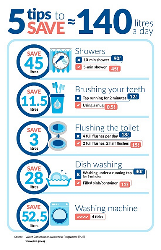 5 tips to save water