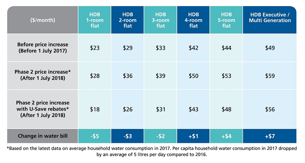 Average Water Bill HDB