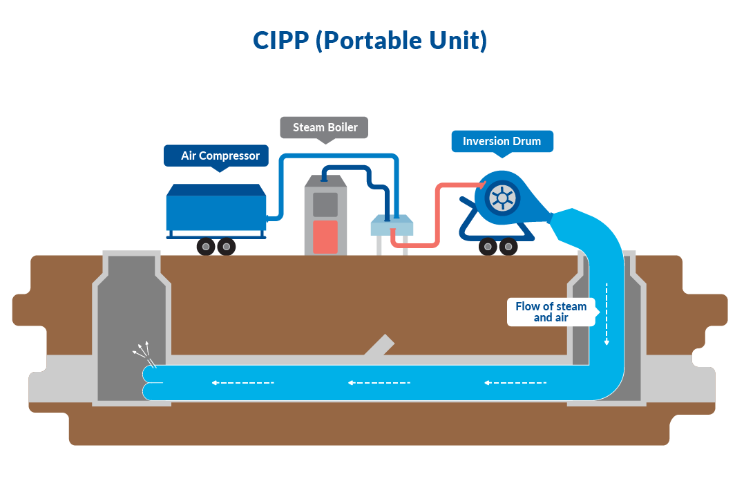Sewer Rehabilitation CIPP Portable Unit