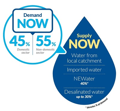 Water Demand Now