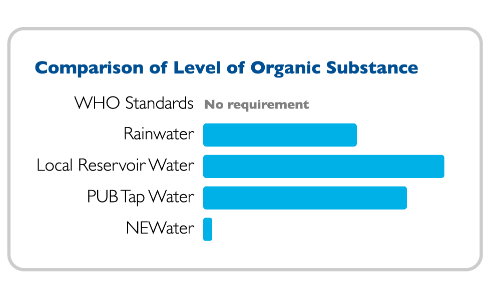 NEWater Quality Organic Substance Comparison