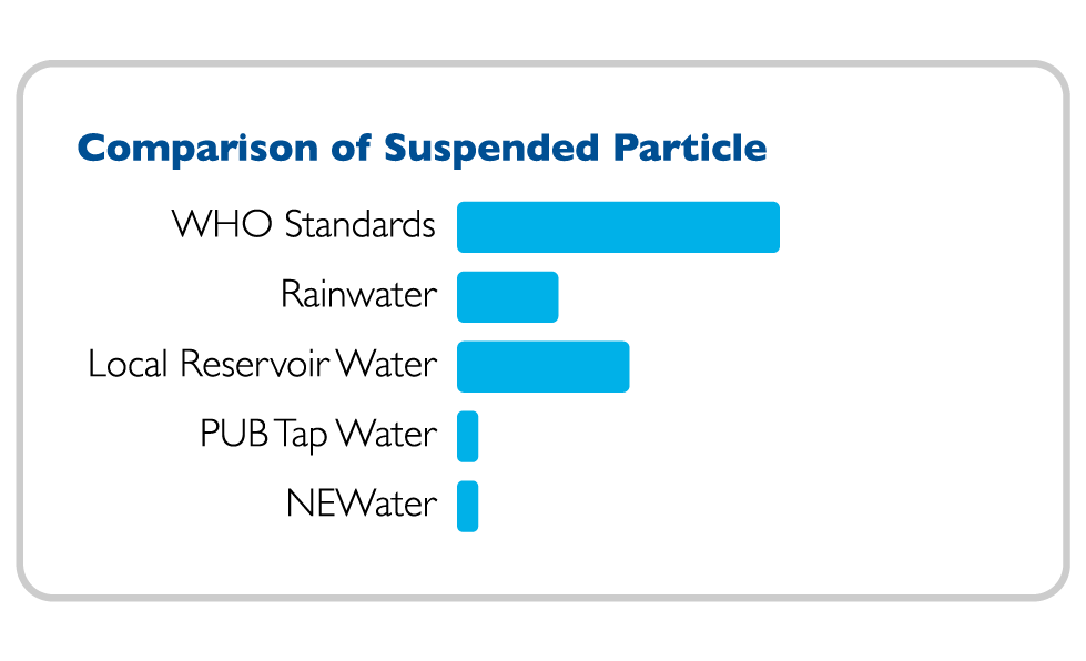 NEWater Quality Suspended Particle