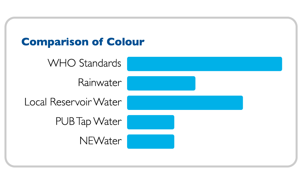NEWater Quality Colour Comparison