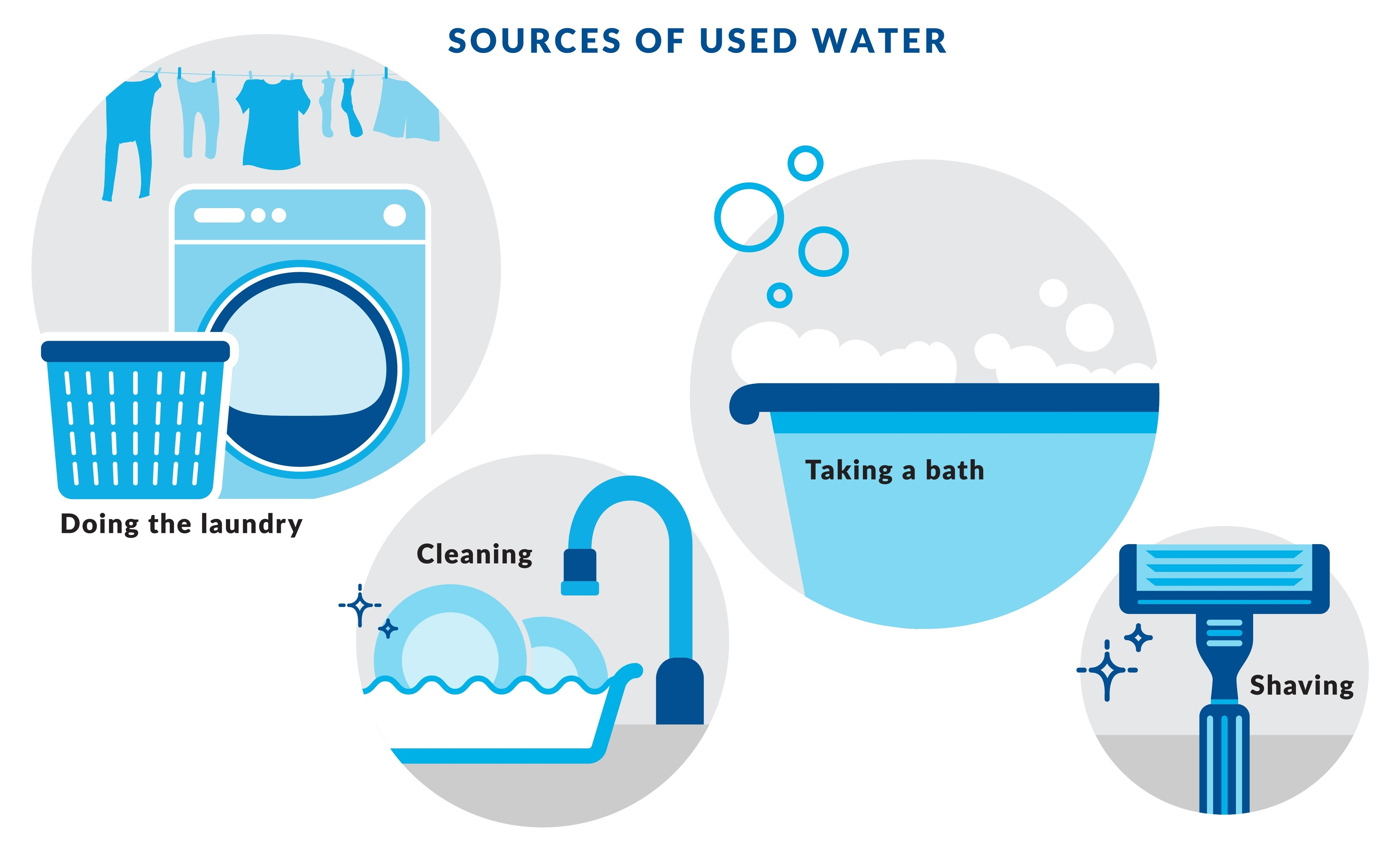 Sources of Used Water