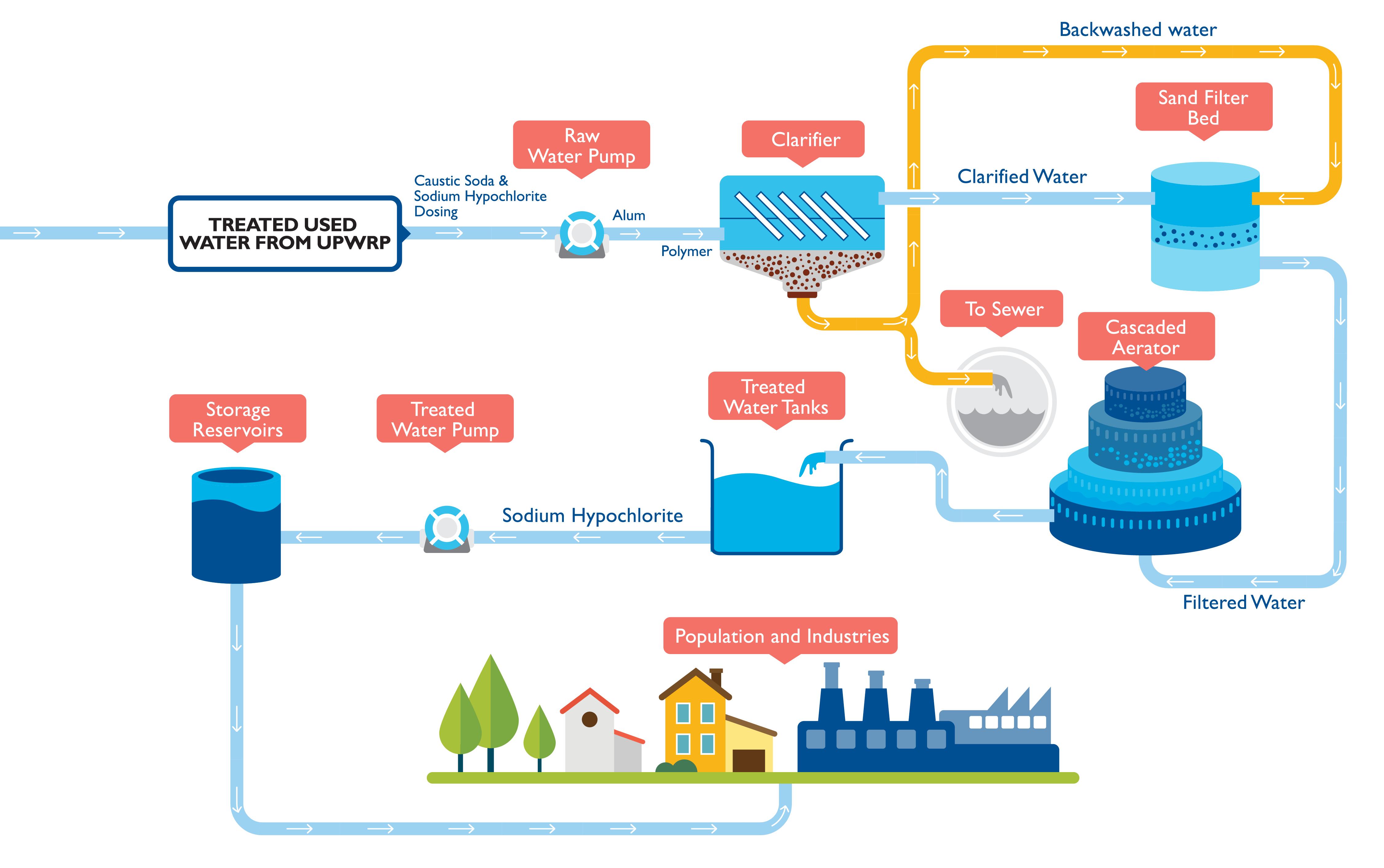 Pub Industrial Water Works