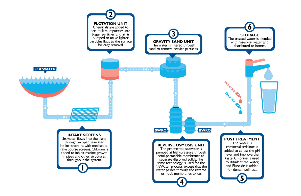 SingSpring Desalination Plant Treatment Process