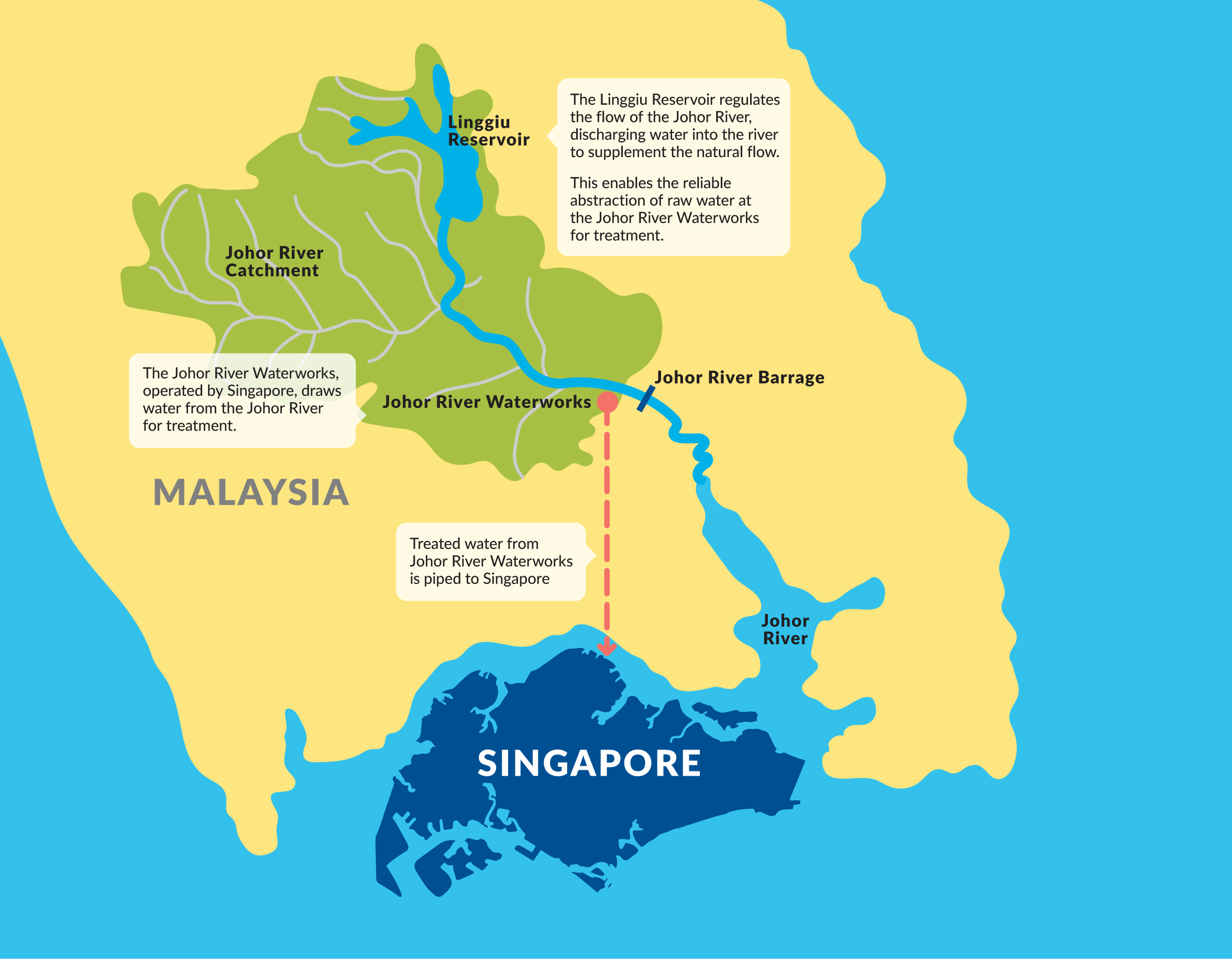 Tap Water in Singapore