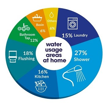 Water Usage Pie Chart