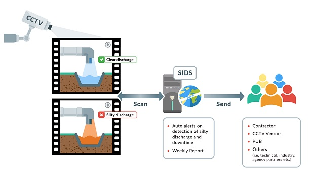 Silt Imagery Detection System