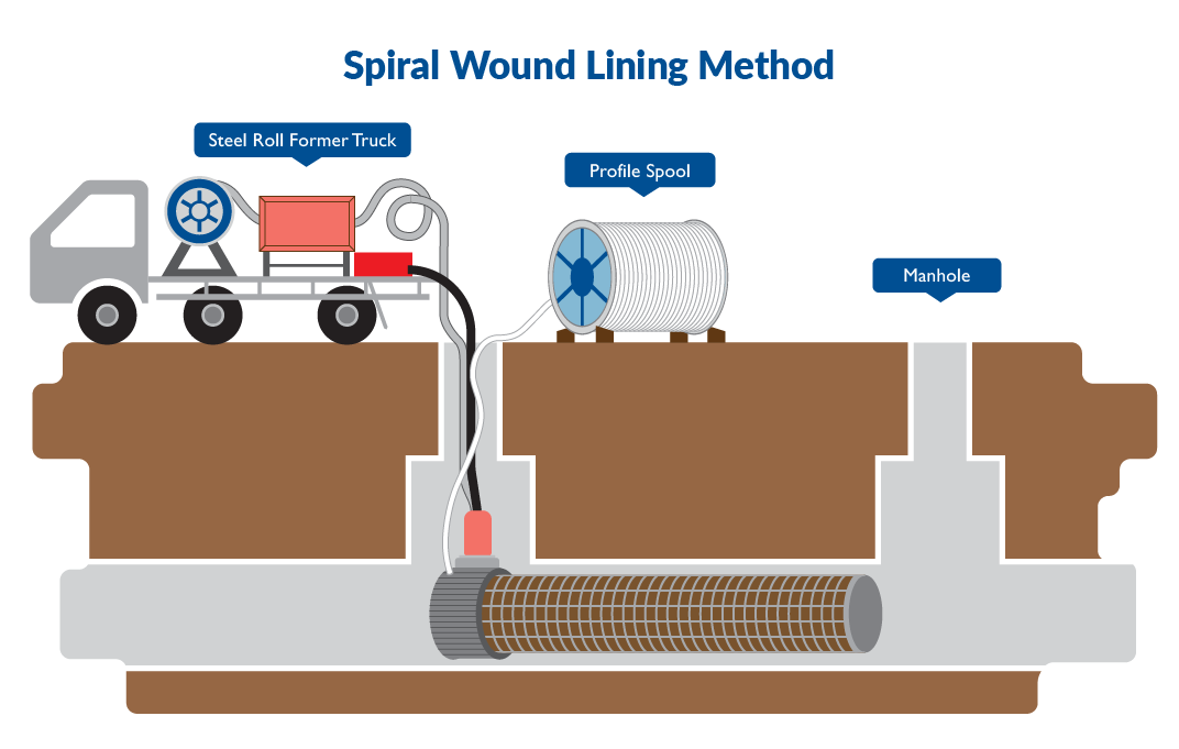 Spiral Wound Lining Method