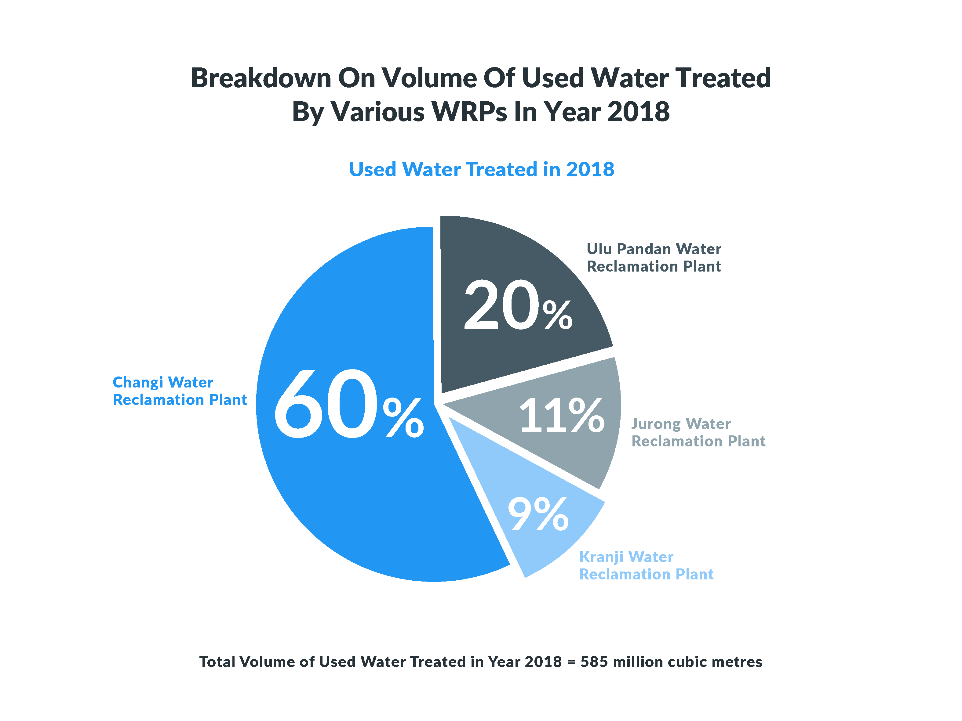 Volume of Used Water Treated