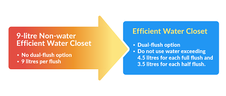 Non-Water and Water Efficient Water Closet Comparison