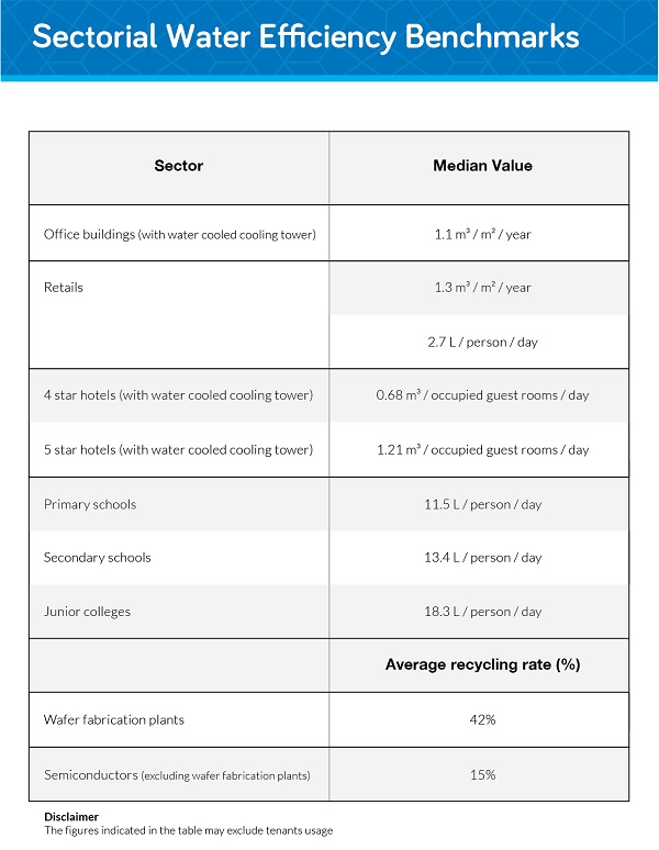 Water Efficiency Benchmark Table