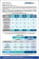 PUB Water Price