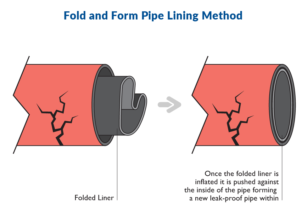 Fold and Form Pipe Lining Method