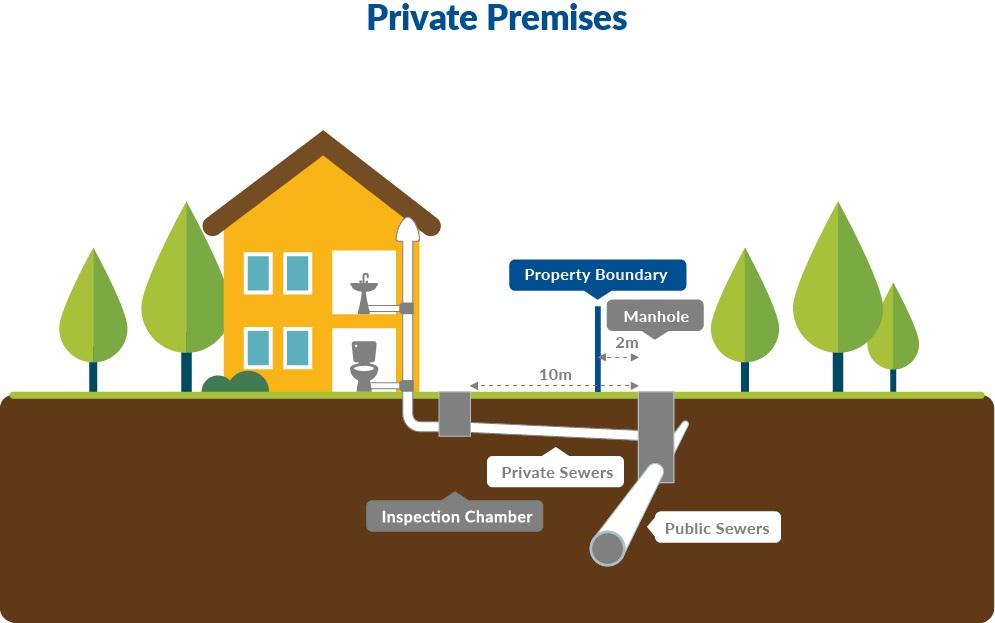 Pub Private Sewers Rehabilitation Programme