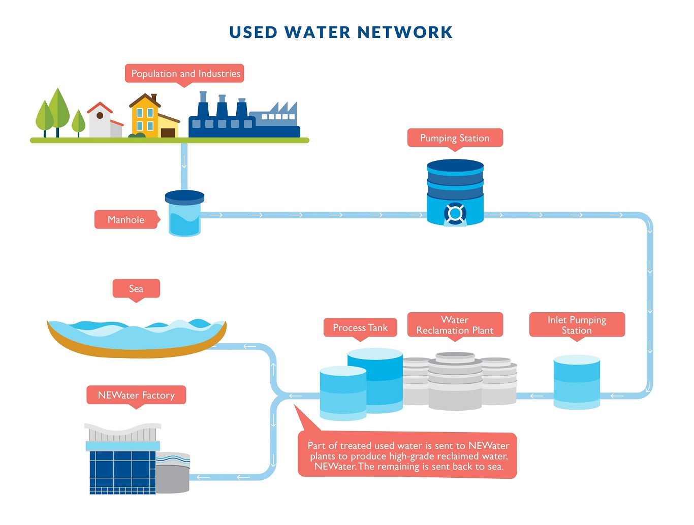 Used Water Network
