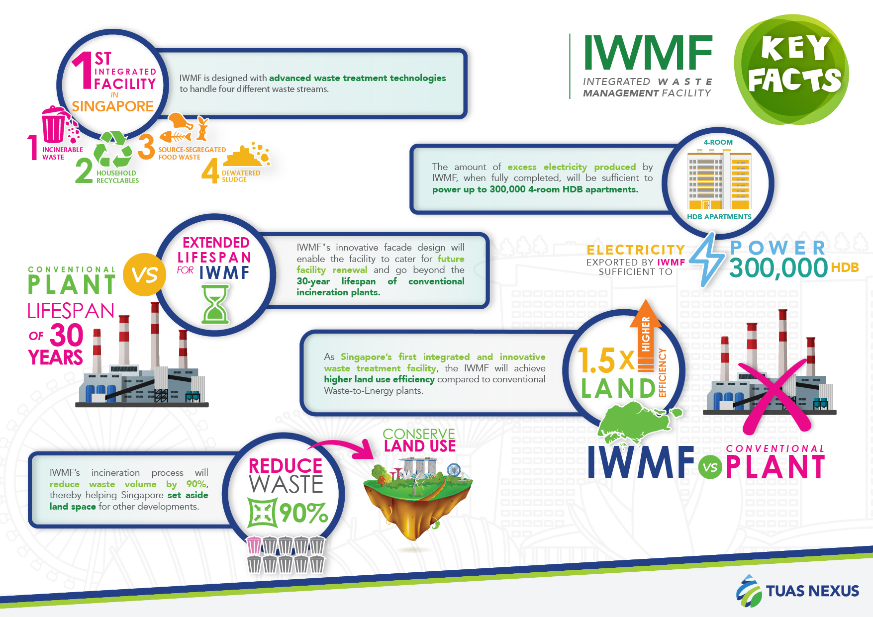 Infographic_of_Integrated_Waste_Management_Facility_IWMF_Image_creditNEAandPUB
