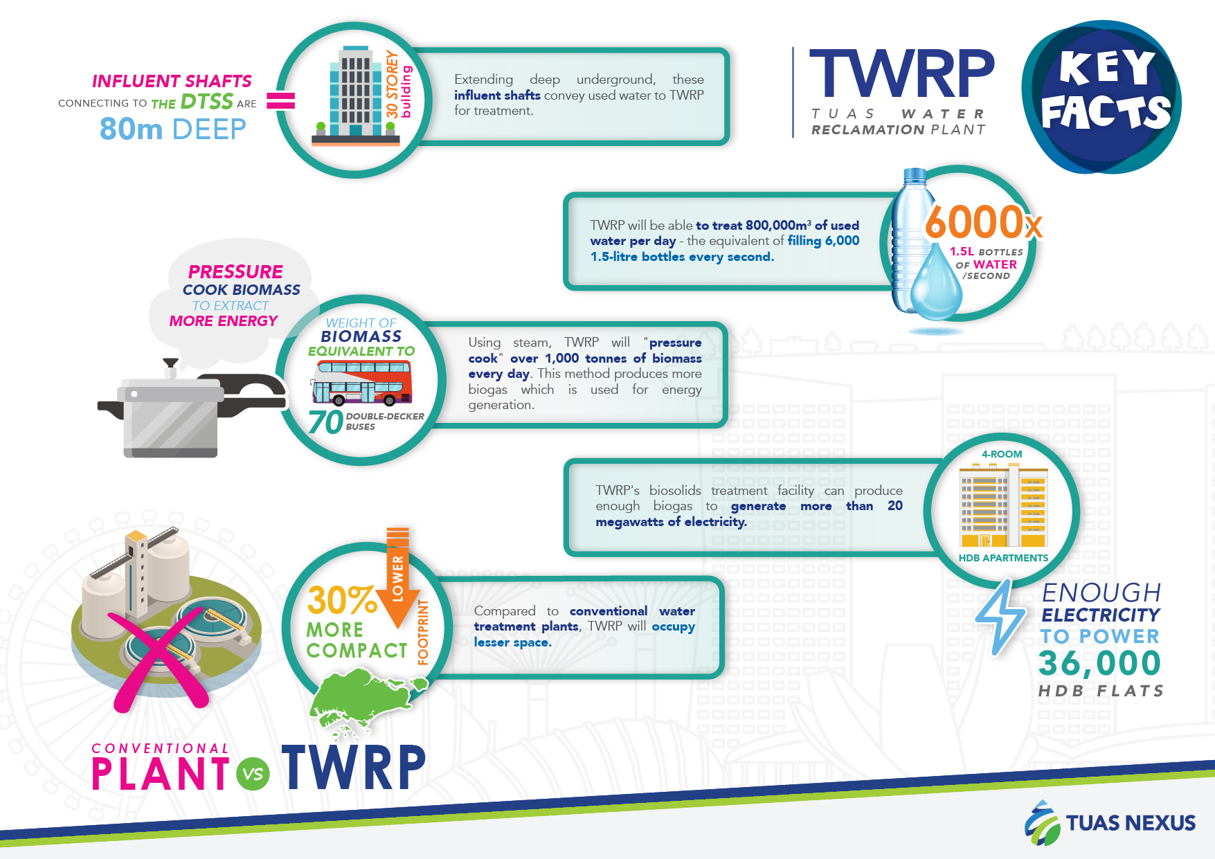 Infographic_of_Tuas_Water_Reclamation_Plant_Tuas WRP_Image_credit_NEAandPUB